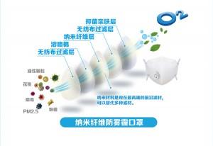 anti-virus nano-fiber N95 N99 adult mask folding